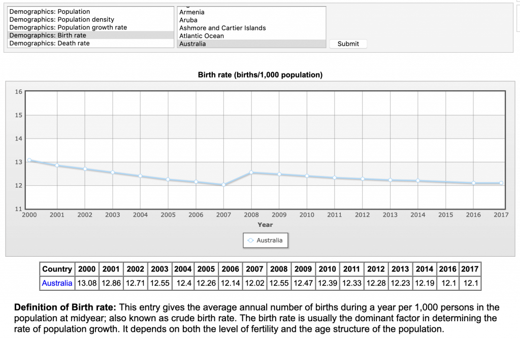 australia birth rate