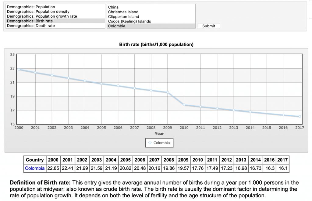 colombia birth rate decline