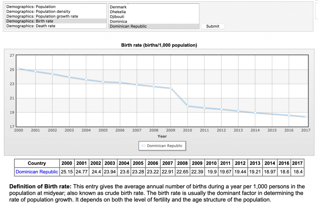 dominican republic birth rate decline