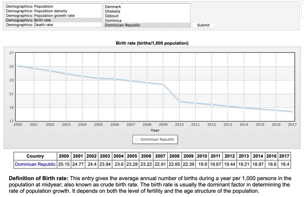 dominican republic birth rate decline