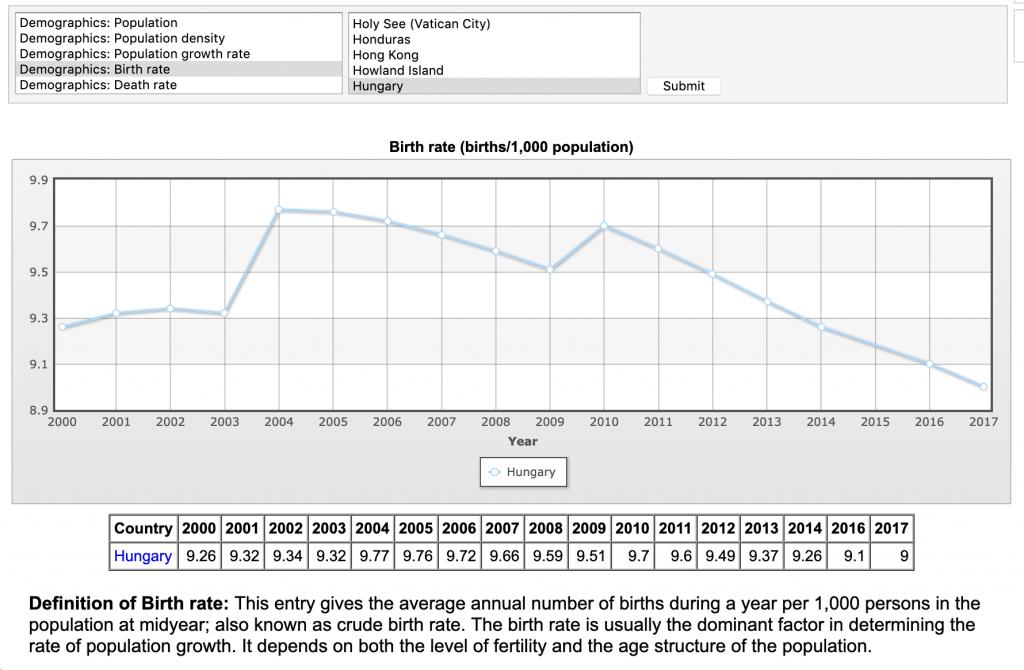 hungary birth rate decline