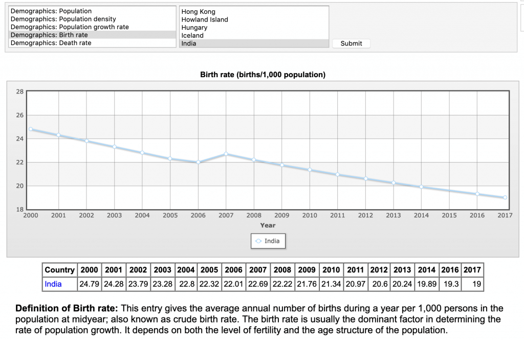 india birth rate decline