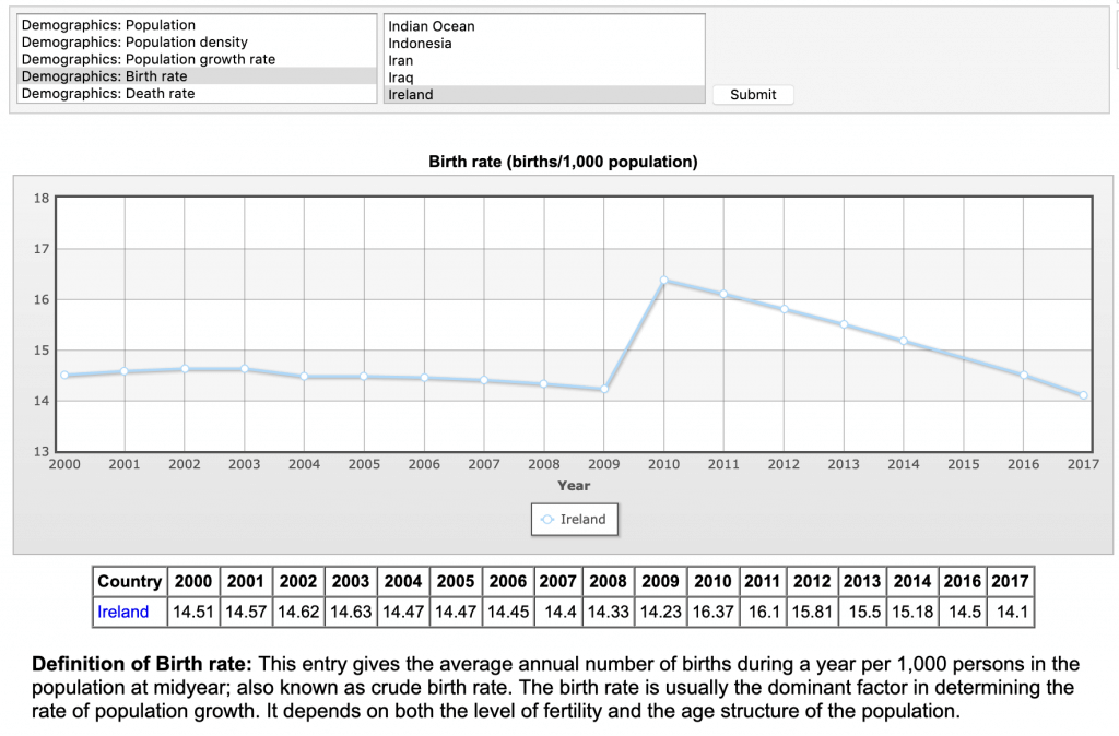 ireland birth rate decline