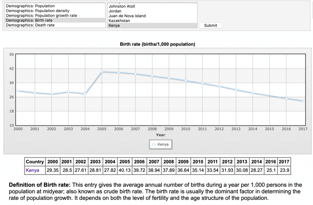 kenya birth rate decline