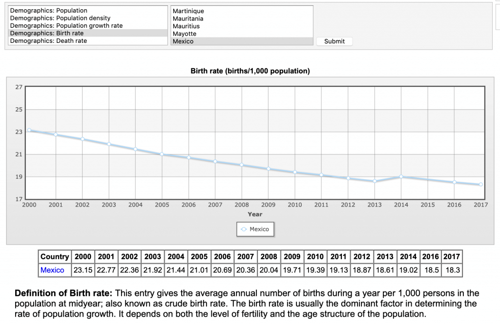 mexico birth rate decline
