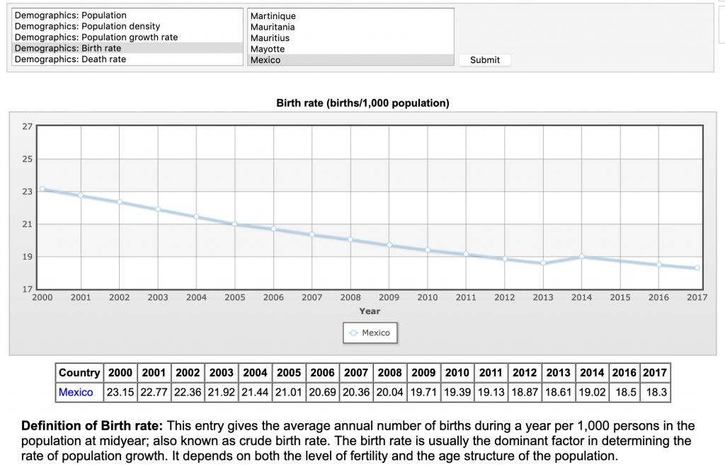mexico birth rate decline