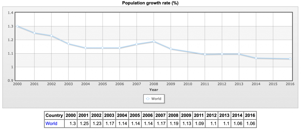 world population growth decline