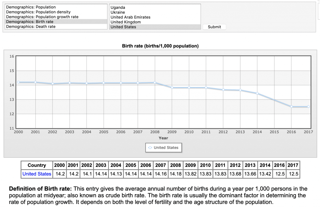 US birth rate decline