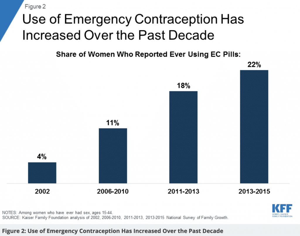 emergency contraception morning after pill increase of use
