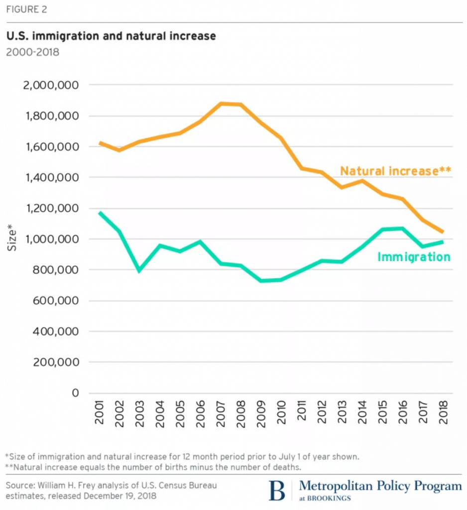 us immigration increase