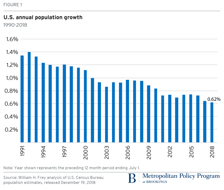 us population growth decline